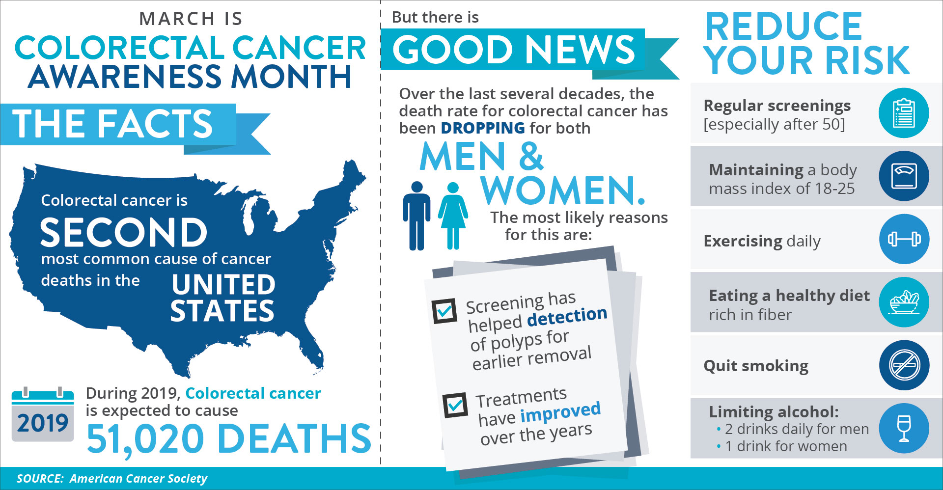 Facts And Statistics Colorectal Cancer Westmed